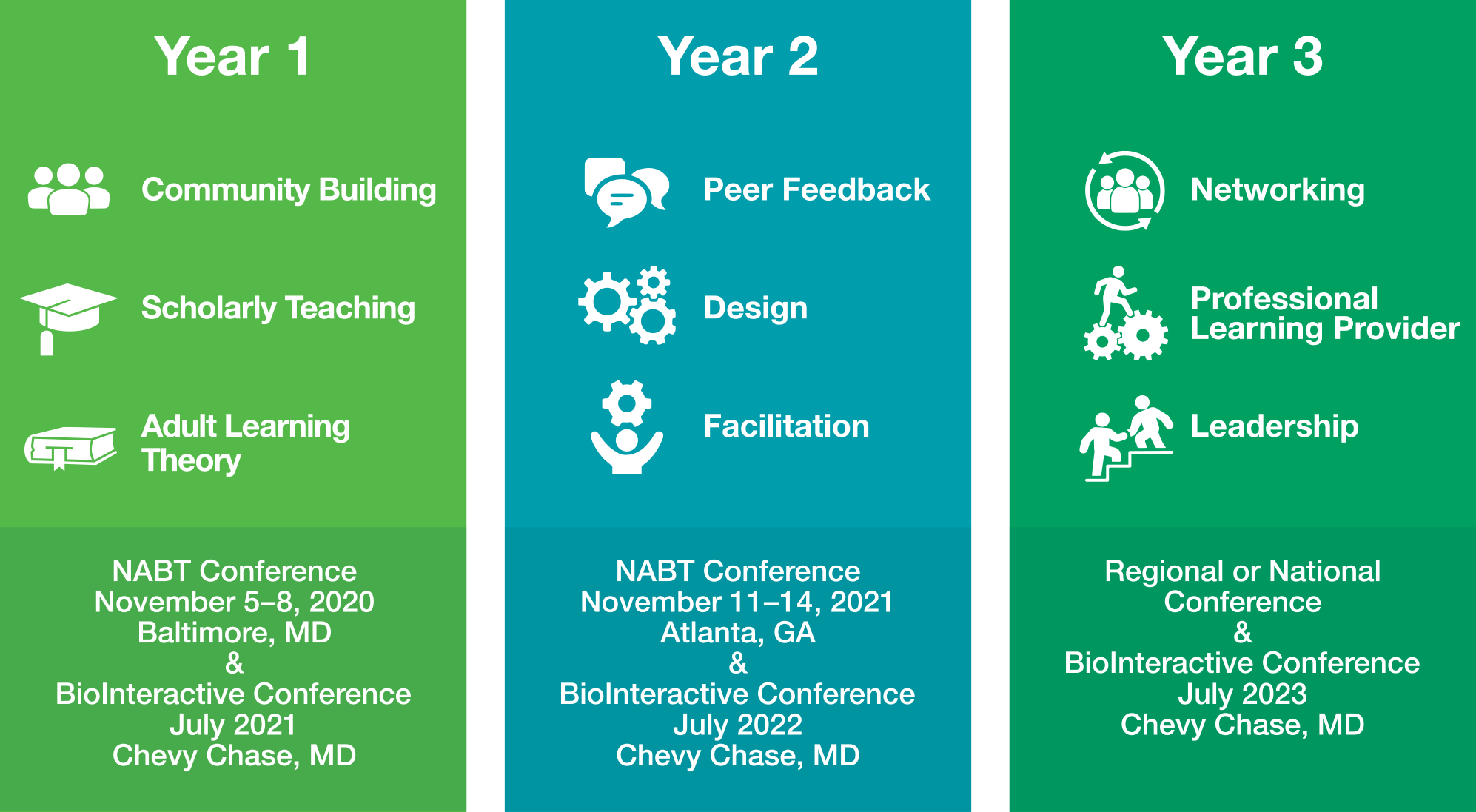 Year One topics: Community Building, Scholarly Teaching, and Adult Learning Theory. Year One closes with the NABT Conference, November 5-8, 2020, in Baltimore, MD, and the BioInteractive Academy Meeting, July 2021, in Chevy Chase MD. Year Two Topics: Peer Feedback, Design, and Facilitation. Year Two closes with the NABT Conference, November 11-14, 2021 in Atlanta GA, and the BioInteractive Academy, July 2022 in Chevy Chase MD. Year 3 topics: Networking, Professional Learning Provider, and Leadership. Year 3 closes with presenting at a Regional or National Conference, and BioInteractive Academy, July 2023, Chevy Chase MD