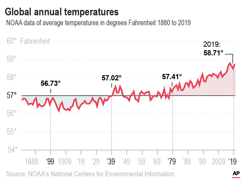 "Graph titled ""Global annual temperatures."" It shows ""NOAA data of average temperatures in degrees Fahrenheit 1880 to 2019."" From 1880 to 1939, the temperature fluctuates between 56 and 57. From 1939 to 1979, the temperature fluctuates around 57. From 1979 to 2019, the temperature rises with some fluctuation to 58.71."