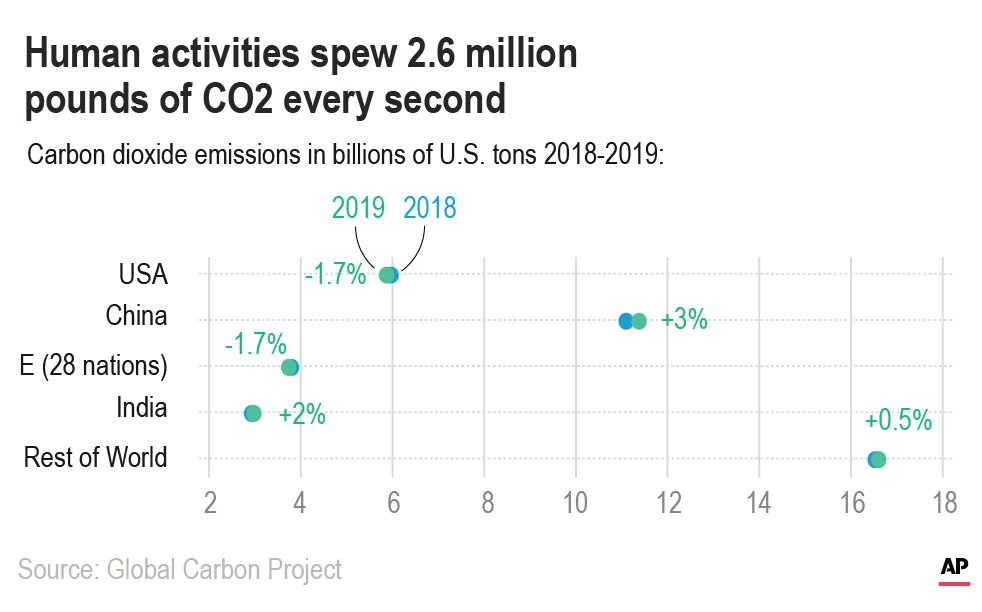 "Graph titled ""Human activities spew 2.6 million pounds of CO2 every second"" showing ""Carbon dioxide emissions in billions of U.S. tons 2018-2019."" USA is around 6 with a change of -1.7%, China is around 11 with a change of 3%. E (28 nations) is around 4 with a change of -1.7%. India is around 3 with a change of 2%. Rest of World is around 16.5 with a change of 0.5%."
