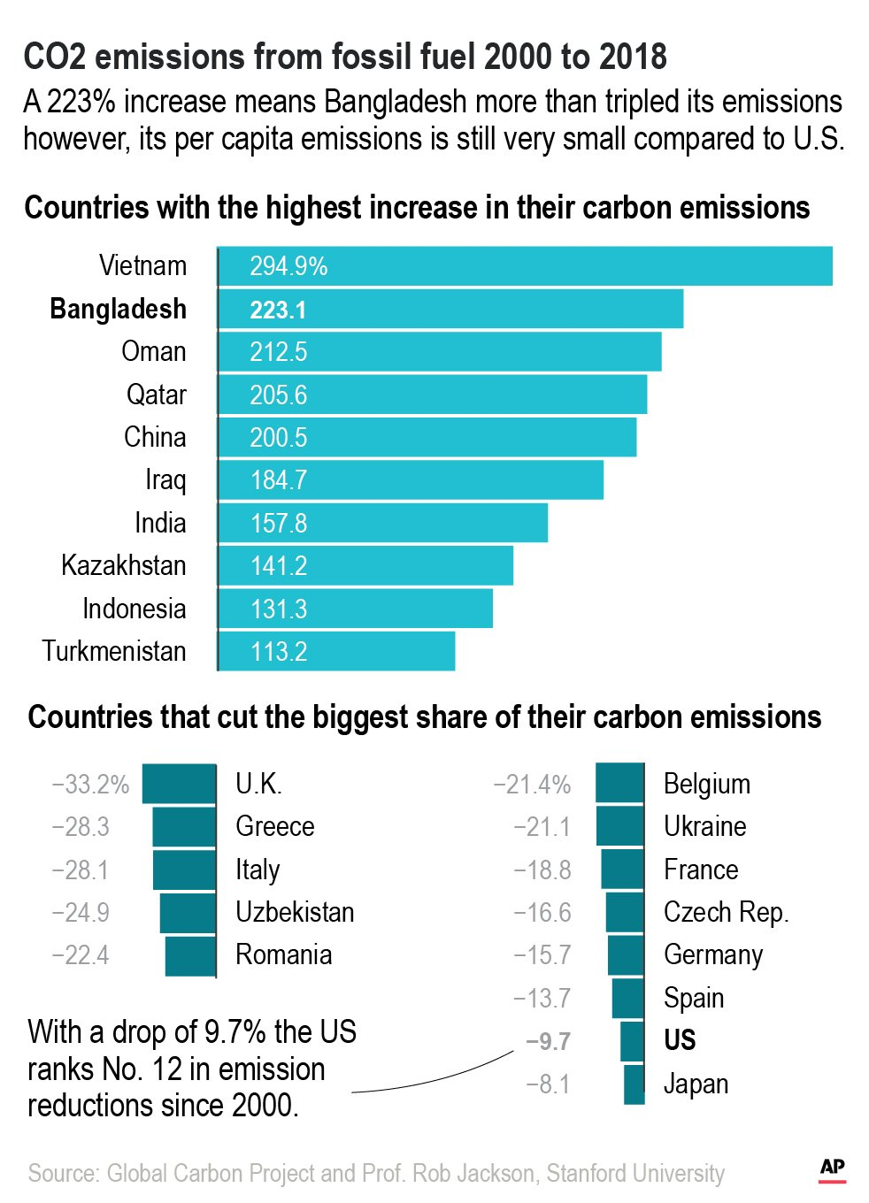 "A series of bar graphs titled ""CO2 emissions from fossil fuel 2000 to 2018."" The top graph shows the 10 countries with the highest increase in their carbon emissions, ranging from Vietnam (294.9%) to Turkmenistan (113.2%). A note reads ""A 223% increase means Bangladesh more than tripled its emissions however, its per capita emissions is still very small compared to U.S."" The bottom graphs show the 13 countries that cut the biggest share of their carbon emissions, ranging from the U.K. (-33.2%) to Japan (-8.1%). A note reads ""With a drop of 9.7% the US ranks No. 12 in emissions reductions since 2000.)"