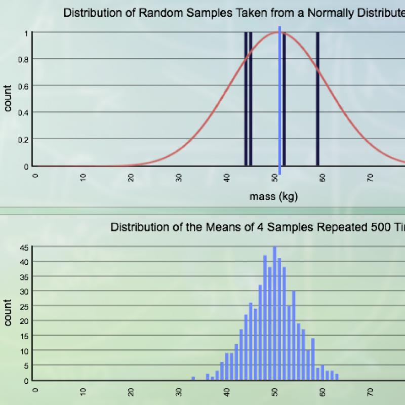 Sampling and Normal Distribution