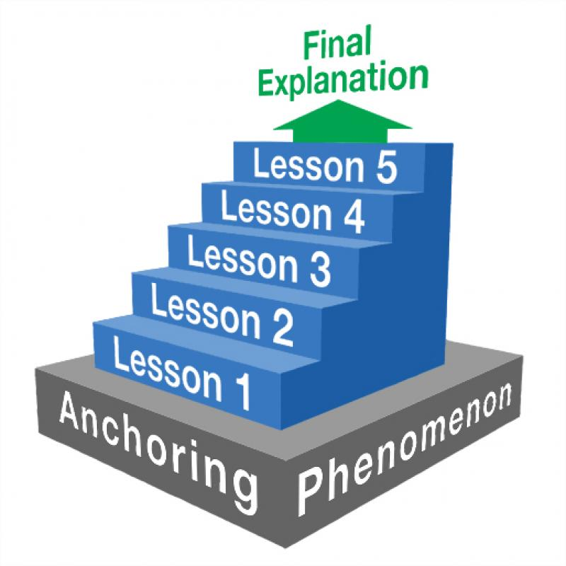 Stairway that says Anchoring Phenomenon on the bottom step, then lessons one through five on the next steps, then an arrow pointing up at the top that says final explanation.