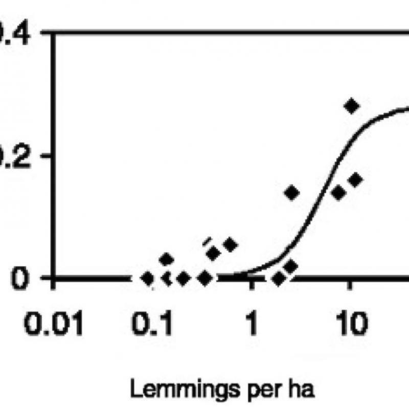 Lemming graph from the paper